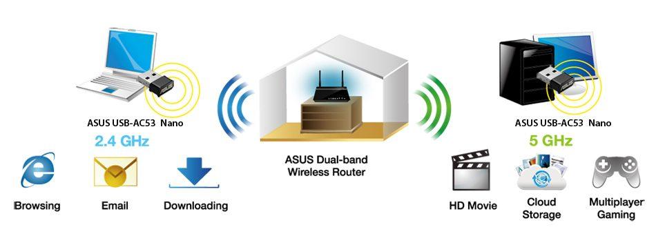 ASUS USB-AC53 Nano AC1200 Çift bant Kablosuz USB Adaptör